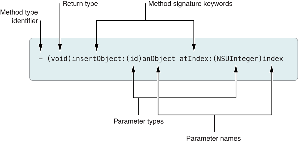 Declaration of a method named <code>insertObject:atIndex:</code>